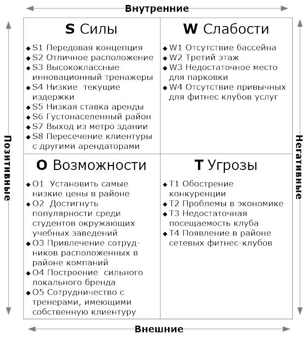 Анализ фитнес клубов в москве девушка бармен в ночной клуб