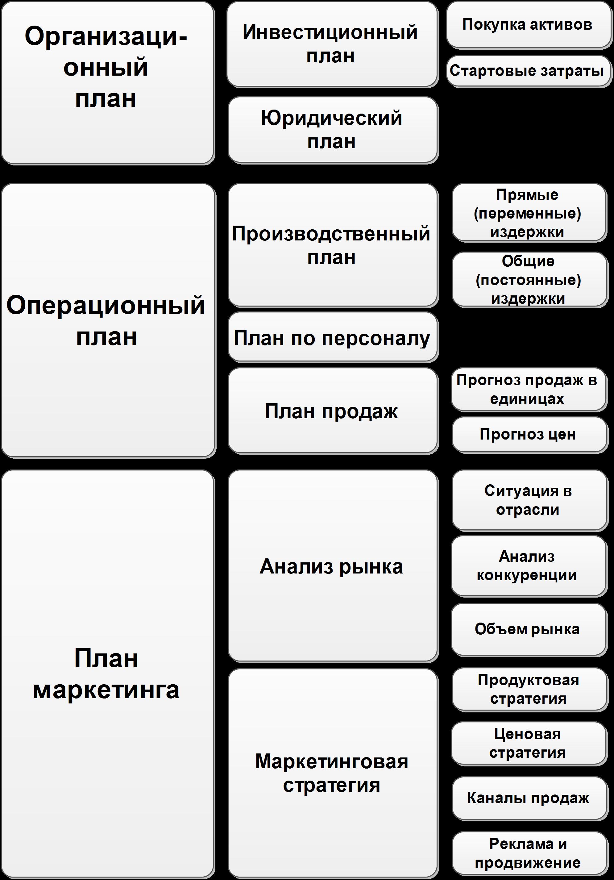 Составляющие стратегического бизнес плана идеи бизнес по предоставлению услуг