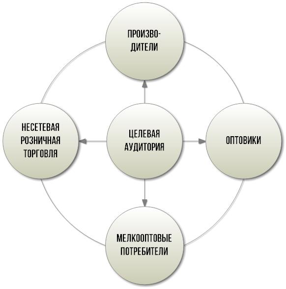 Мелкооптовая торговля бизнес план пример презентации бизнес плана пример