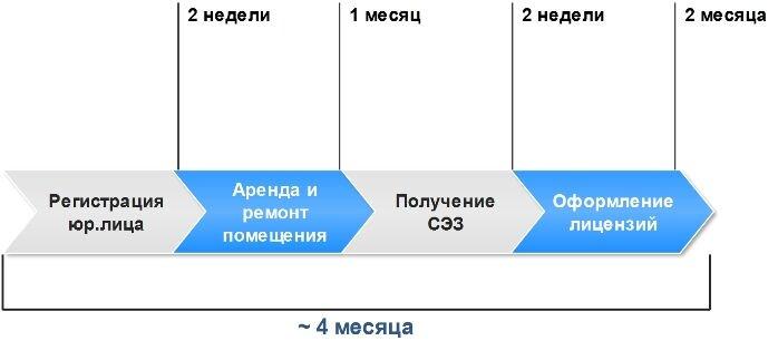 Разработка бизнес планов клиник идея бизнеса из сша