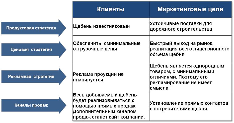 Бизнес план по месторождению пример бизнес плана инвестиционного проекта