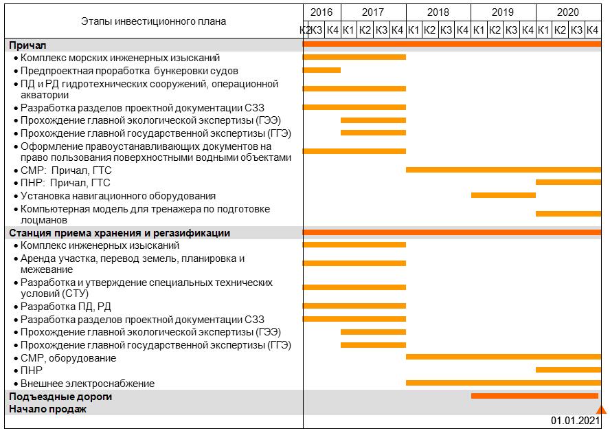 бизнес план для строительства