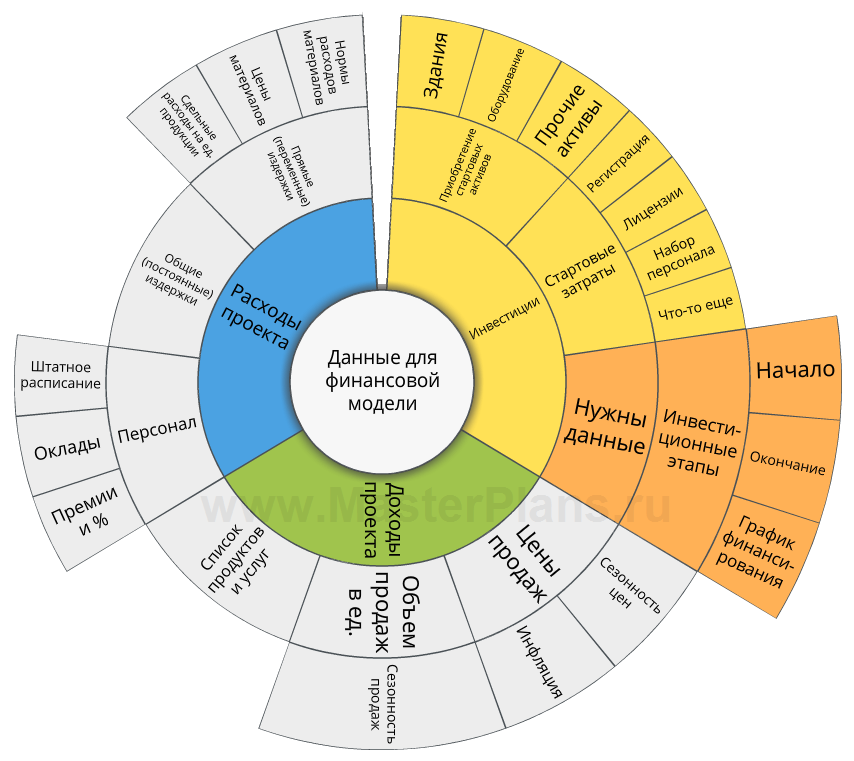 Бизнес план печати форум k бизнес план