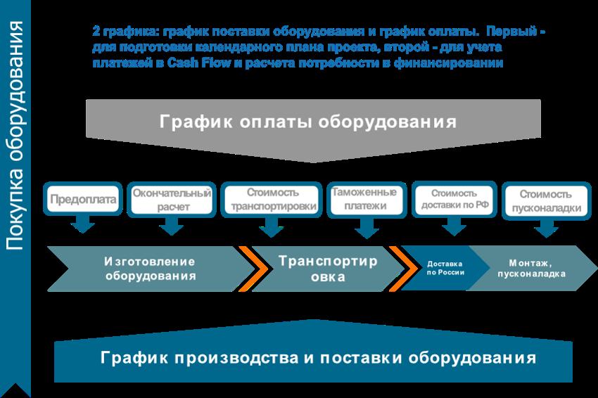 Стоимость изготовления бизнес плана открытие фирмы в дубае