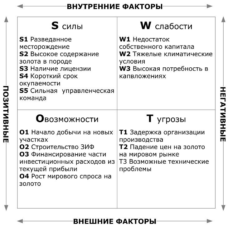 Анализы бизнес плана магазина таблица за бизнес план