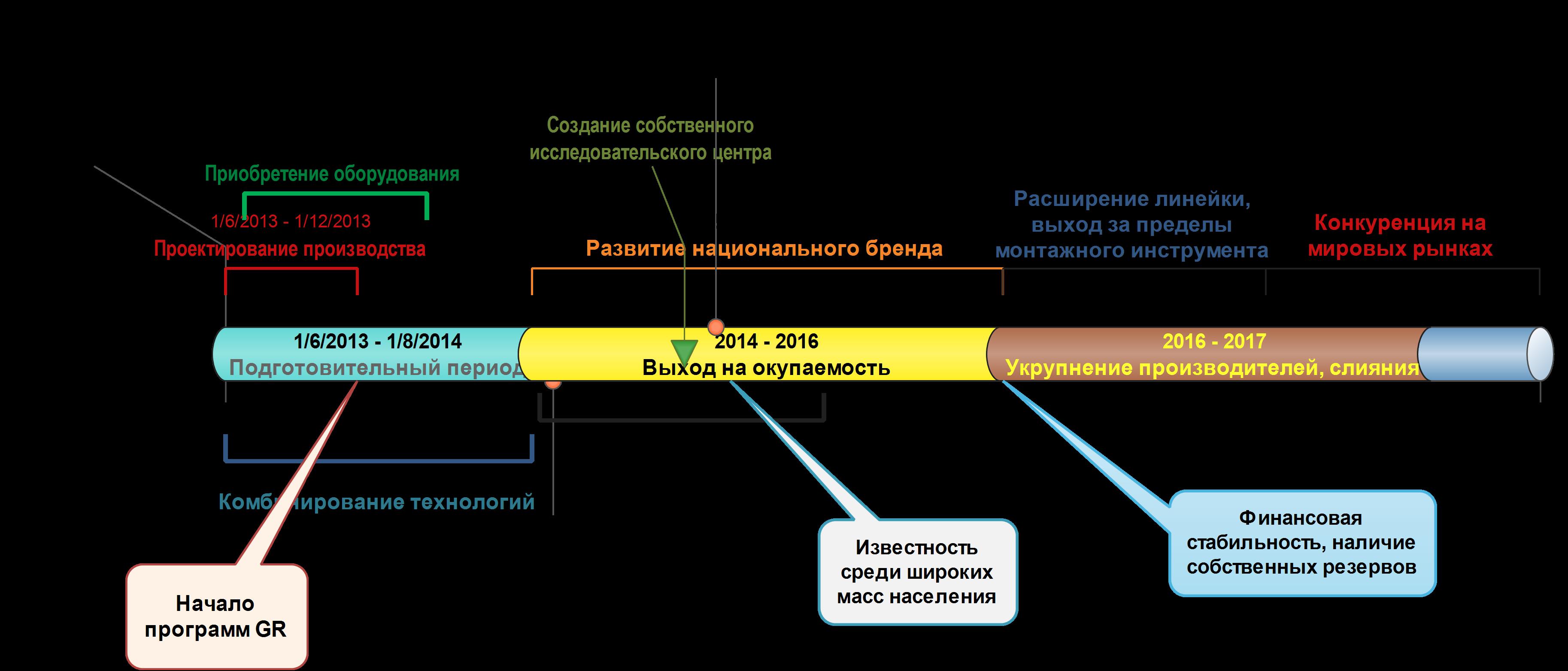 Создание бизнес плана примере скачать бизнес план производство брусчатки