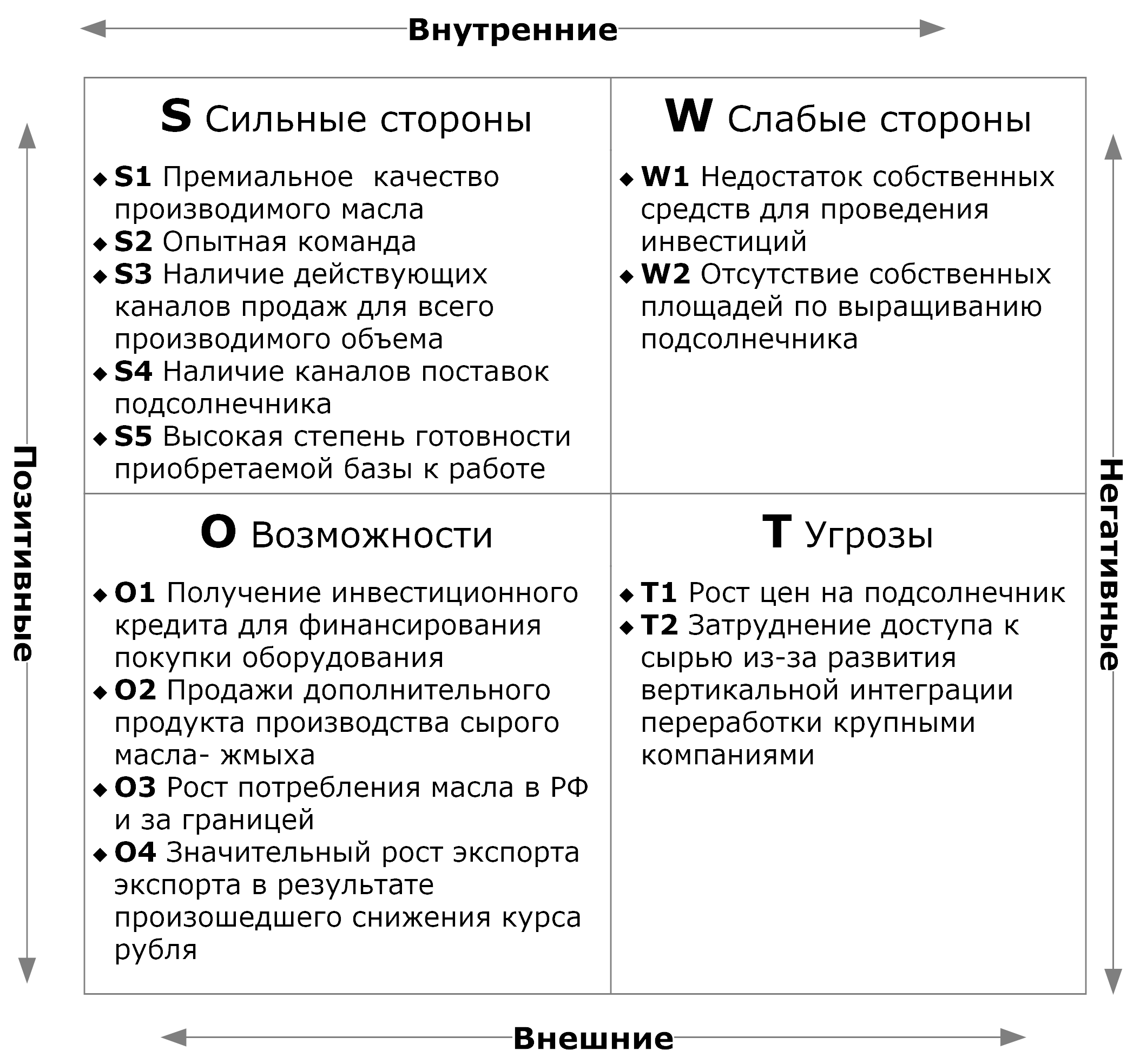 SWOT анализ производства сухих