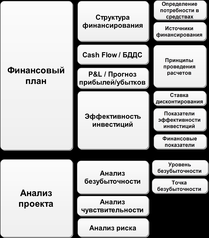 образец бизнес плана оптовой торговли