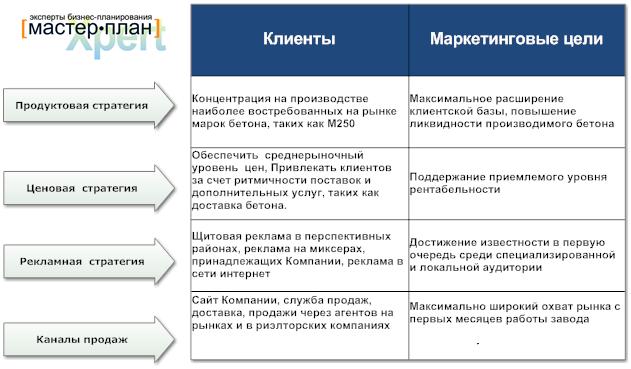 бизнес план приобретения оборудования образец